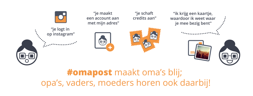 omapost_infographic