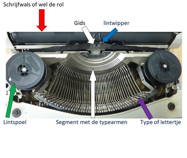 Op deze afbeelding staan verschillende belangrijke onderdelen van de schrijfmachine afgebeeld, met de naam erbij